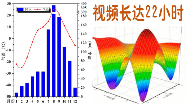 Origin视频教程2018-9.0中文使用科学绘图优技系列