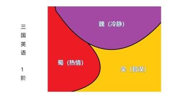 [童行]三国英语宣传介绍+必修核心课程