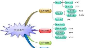 数据类型运算符与表达式(上)