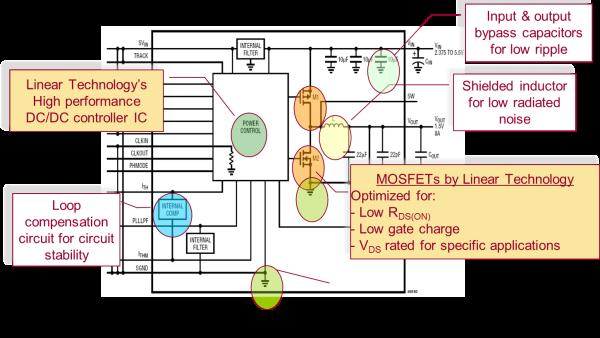电源模块介绍