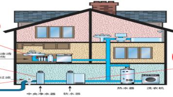 科技住宅之全屋净水系统