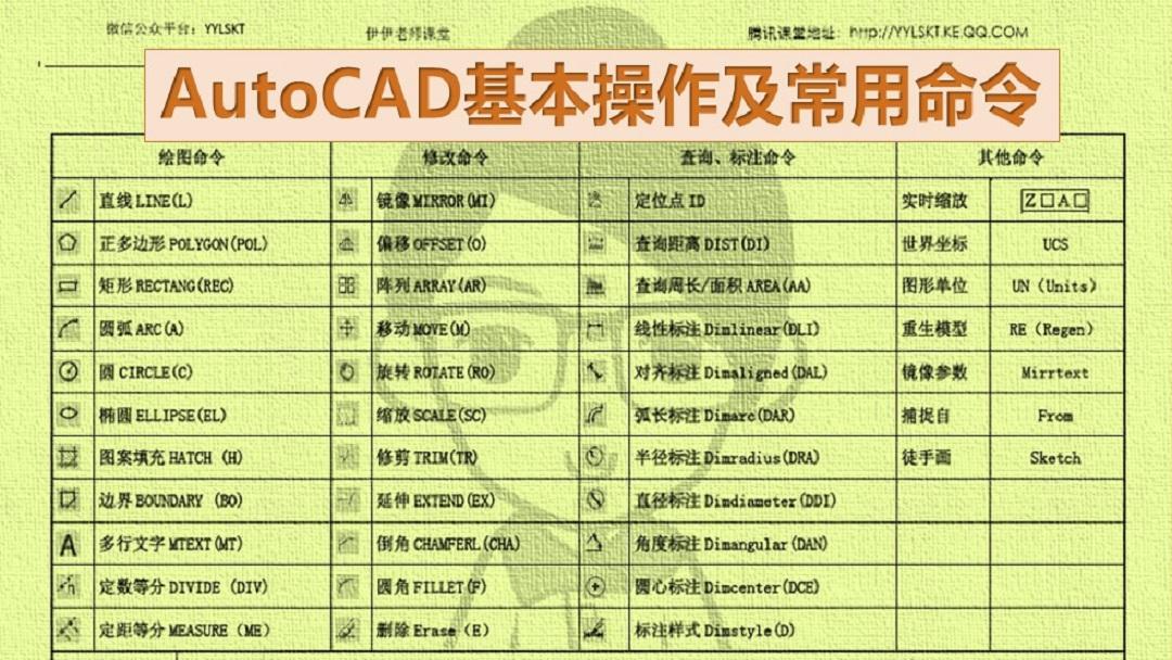 CAD初学入门基础(基本命令详解)