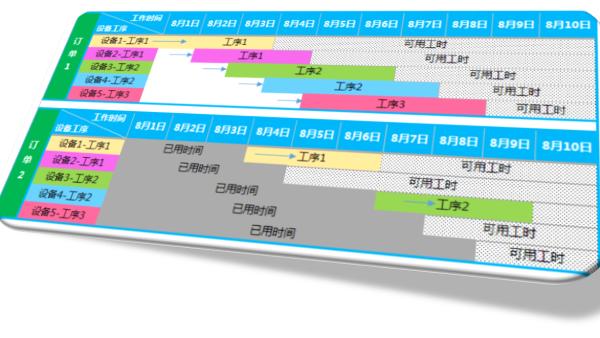 PMC循序渐进——单工序生产计划排程