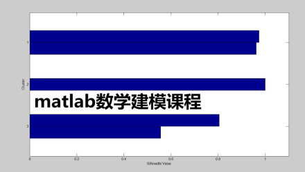 MATLAB数学建模19年新录制