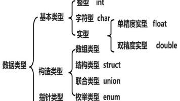 数据类型运算符与表达式(下)