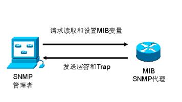 SNMP培训宣讲课